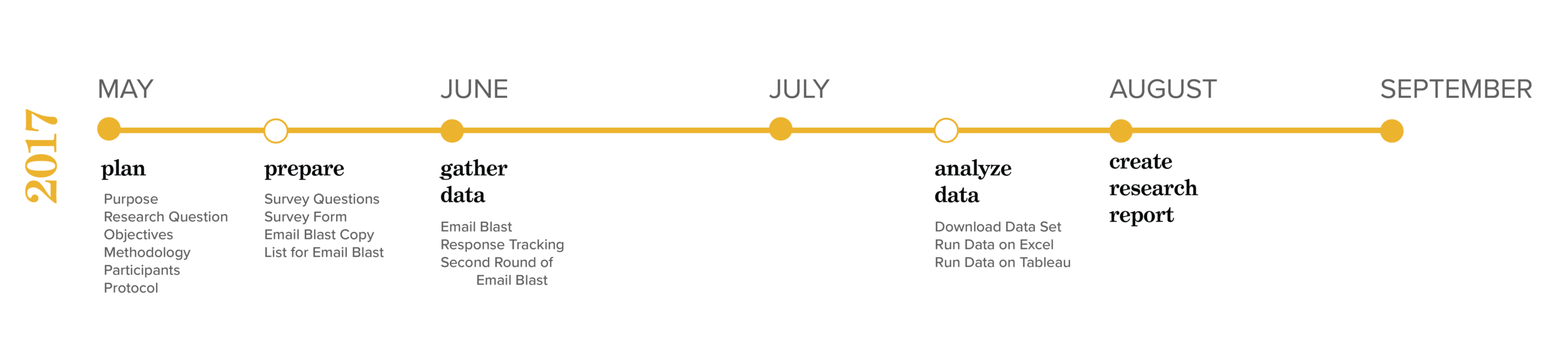 Job Seeking Behavior Project Timeline-03.png