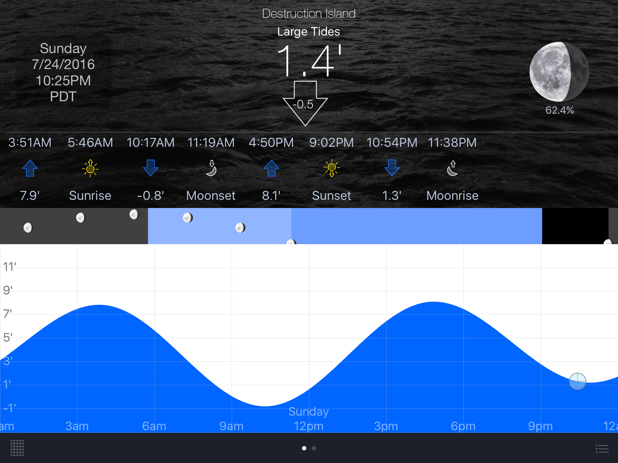 Figure 1. Tide Graph Pro showed me that the tide level during my shoot would be at about 1 foot above the zero tide height. I saw that the water would be at about 1 foot also around 1 p.m., so that is when I did my daytime scouting.