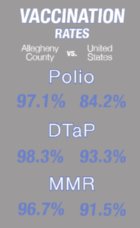 Figure 1. Vaccination Rates in Allegheny County as Compared to the United States