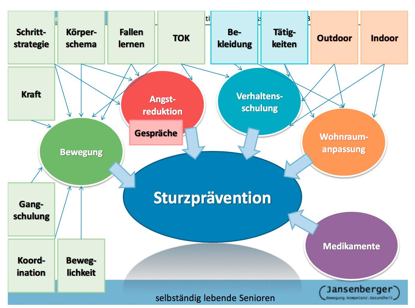 Sturzprevention.jpg