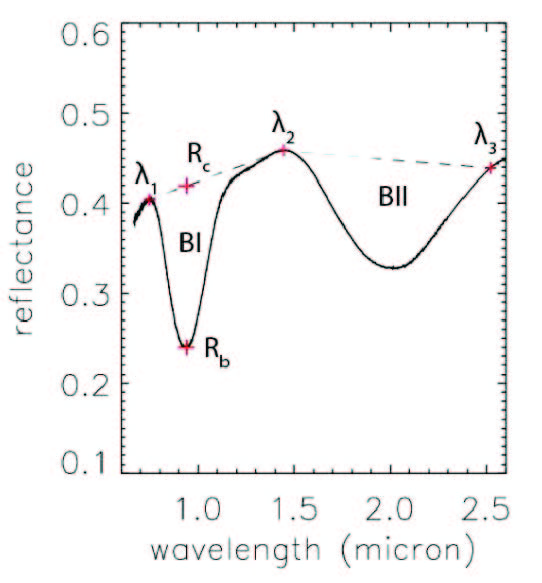 Visible to near infrared reflectance spectrum of a HED meteorite (analog to Vesta surface) measured in the laboratory. BI and BII indicate different absorption bands
