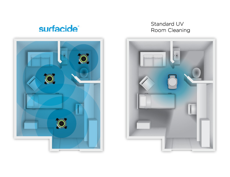 Shadowed areas;  Surfacide triple uv-c  emitter system Vs Single tower disinfection.