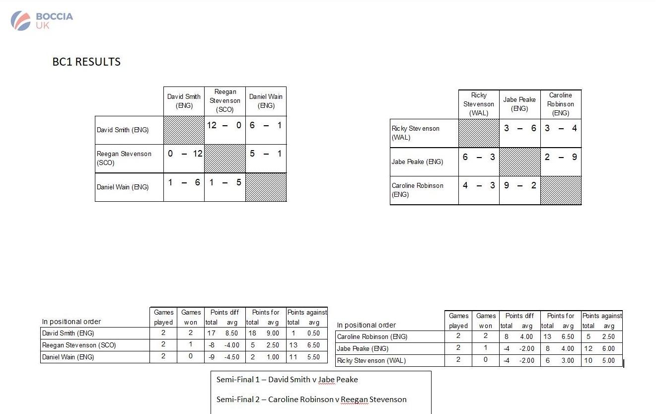 BC1 Pools Results