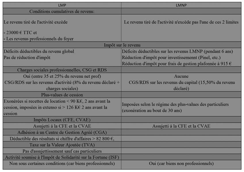 LMP-LMNP-elise-franck.jpg