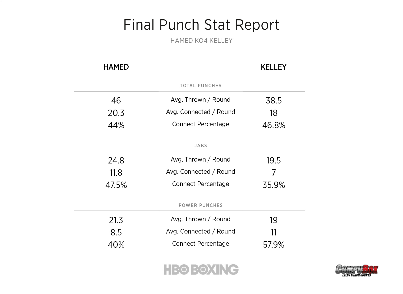 hamed-vs-kelley-stats.jpg