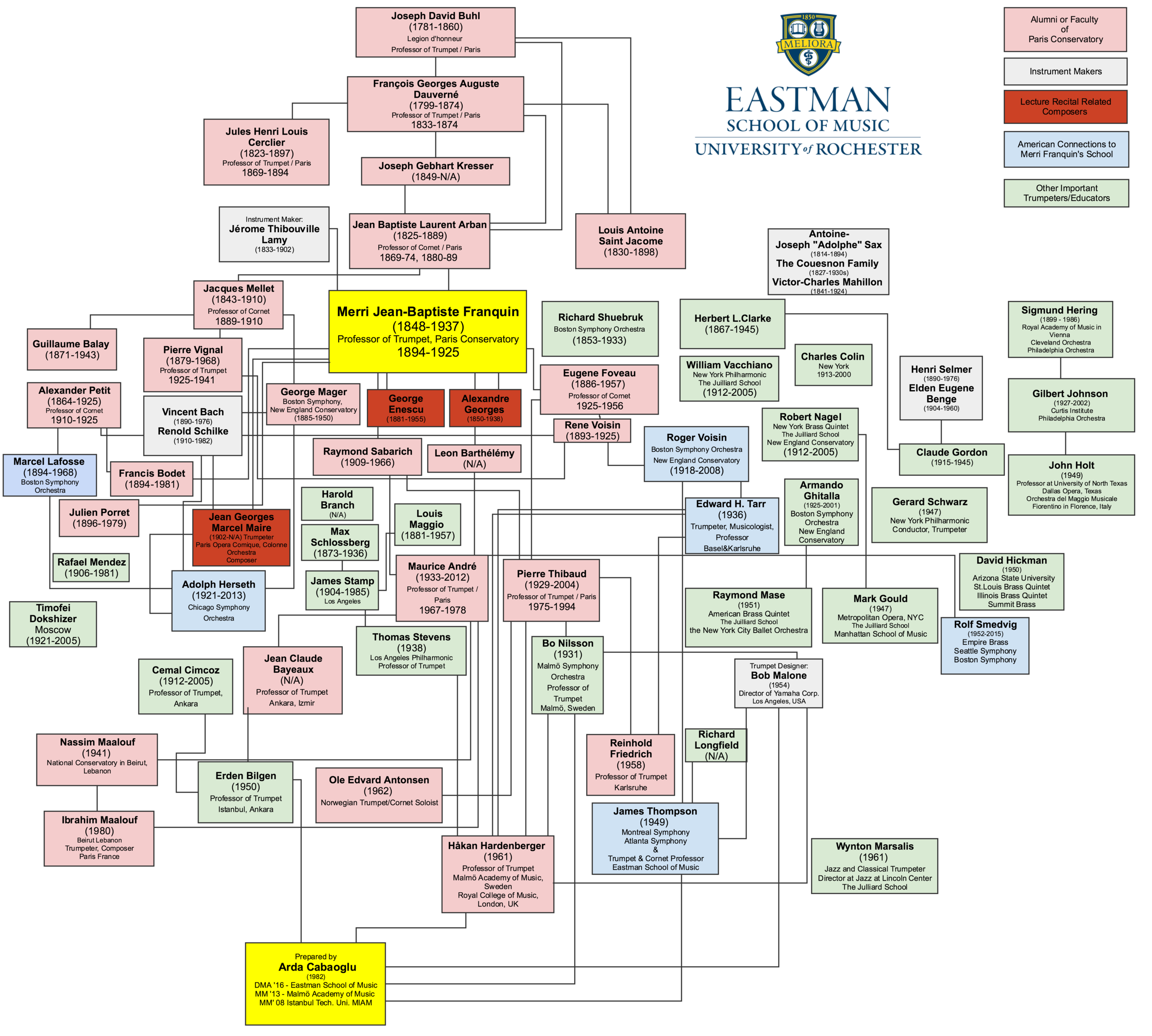 """Arda Cabaoglu's professional ancestral lineage tree as a performer and educator. This map is taken from his doctoral lecture recital at Eastman School of Music, which was titled """"Merri Franquin (1848-1934) of Paris Conservatory (1894-1925): Background and Legacy""""."""