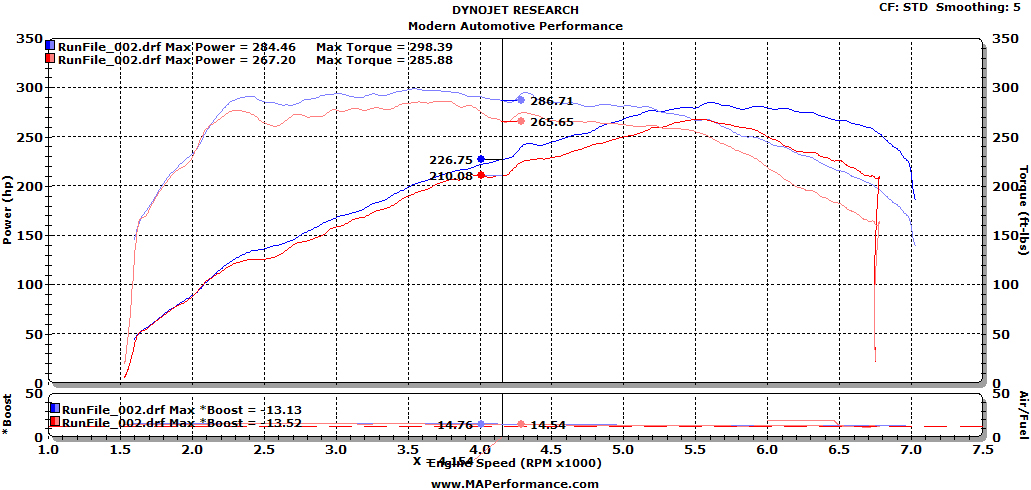 """As you can tell, just from a visual standpoint, the difference is significant. This visual contrast is even further evident by the dyno chart. The """"Before"""" is the Red Line, while the """"After"""" is the Blue Line. As you can clearly see, the Carbon Blasting made a notable difference on the dyno. Not only can you see the difference on the dyno chart, but the vehicle's previous hesitation, idle and gas milage issues were completely resolved.    What cars benefit from Carbon Blasting?  The vehicles that suffer from excessive carbon build up include some Volkswagens, Audis, BMWs and Mini Coopers. Please contact us today to find out if your vehicle can benefit from Carbon Blasting and to schedule your appointment."""