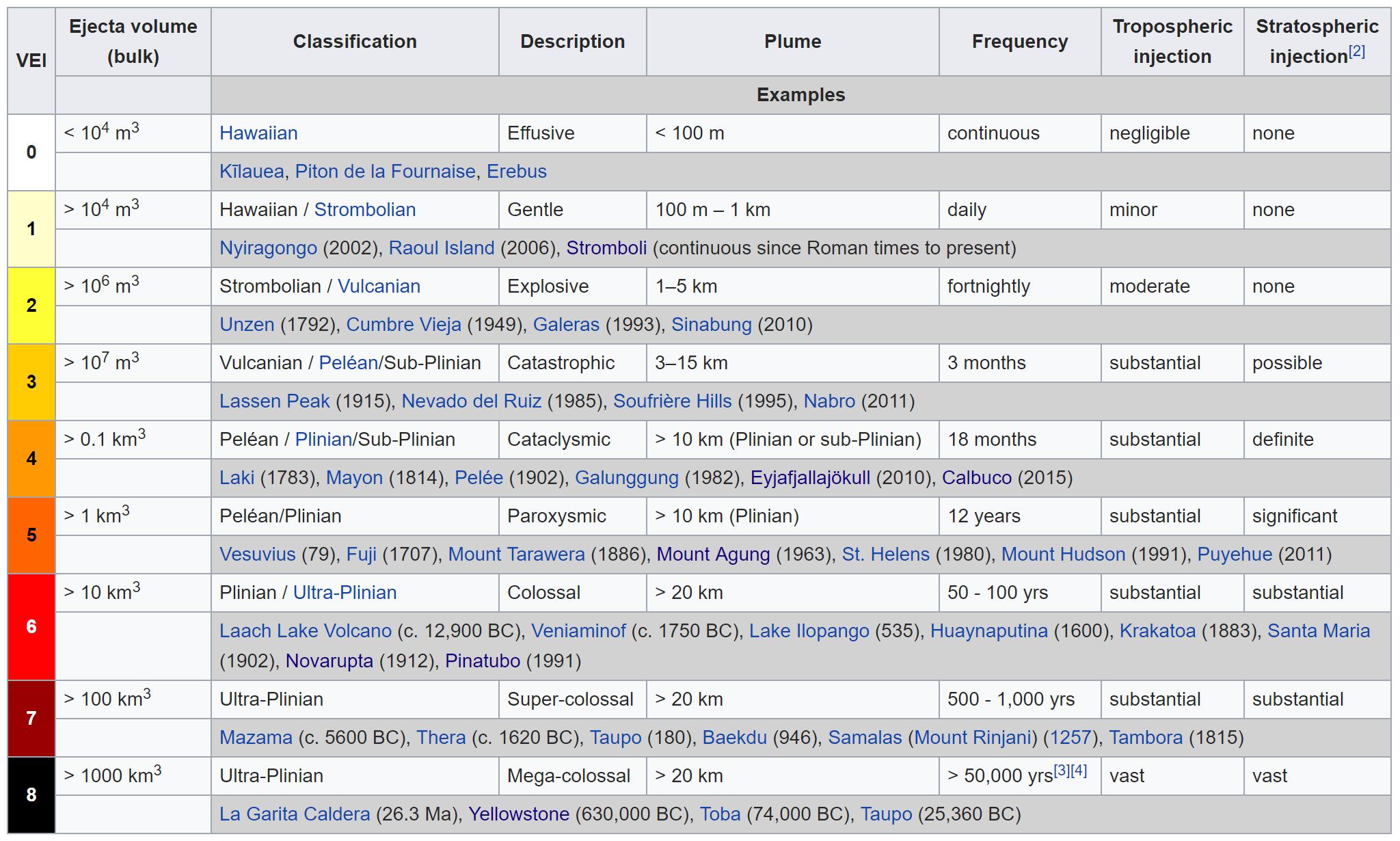 Volcano Explosivity Index (courtesy of Wikipedia)