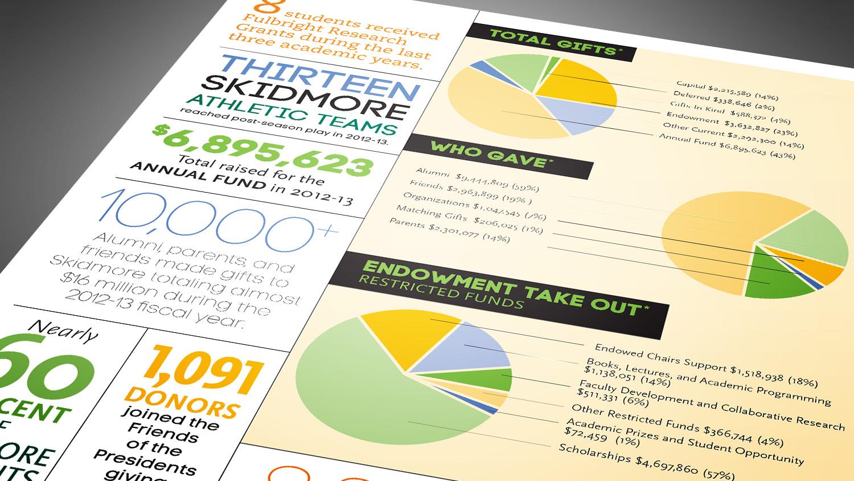 Skidmore-endowment2.jpg