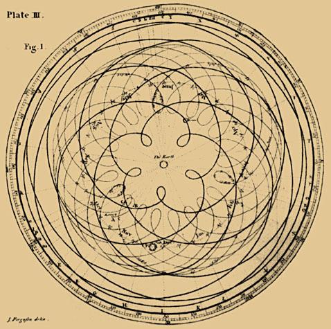 Apparent Planetary Orbits