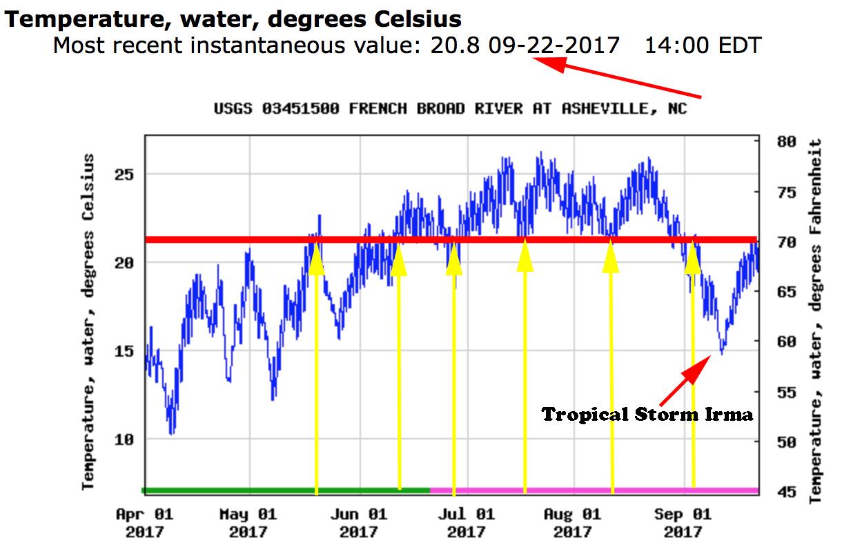 Water Temps Annual Summer 2017.jpg