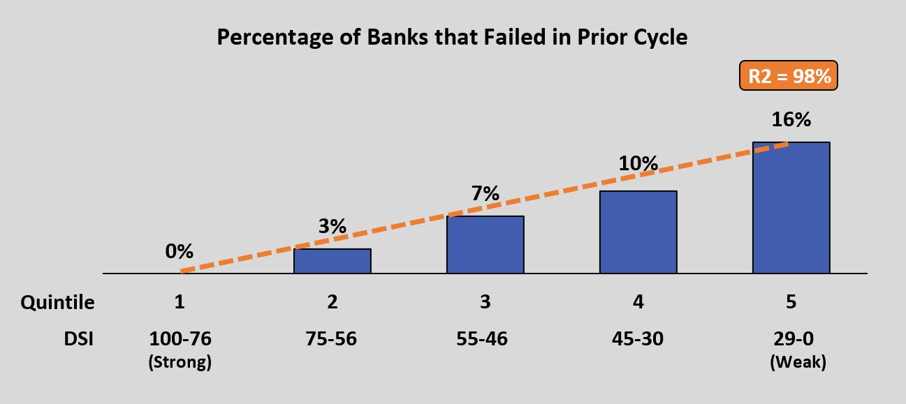 Includes all 600 US banks above $1B in assets existing as of Dec 2004. Failures were observed to Dec 2008. Source: Delos Advisors analytics, FDIC data.