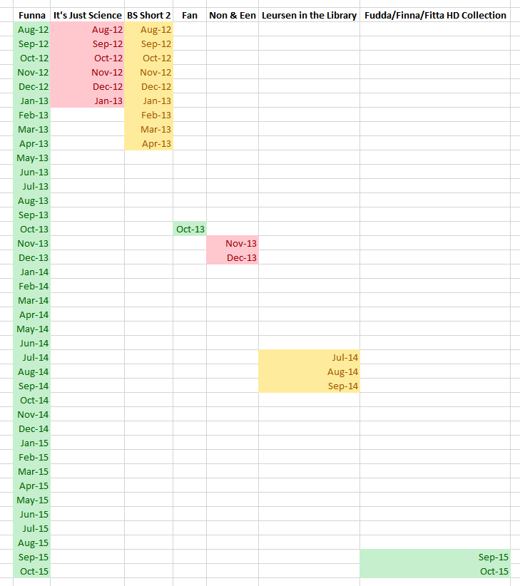 A chart that shows how long I was in the production stage on Funna, and the 5 other projects that were completed before Funna was finally completed. This may be the project that I set down and picked back up more than any other, and this doesn't include the time BEFORE Funna finally made it to the animation stage.