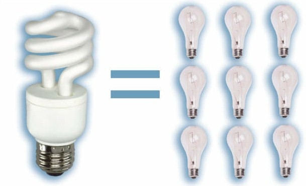 LED, energy saving lighting, ETO, Energy Trust of Oregon