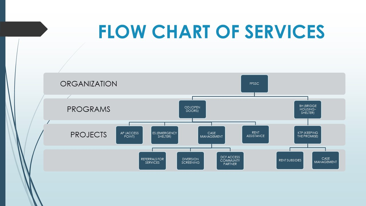FLOW CHART OF SERVICES.jpg