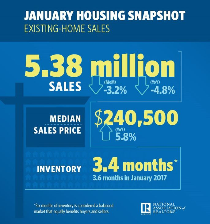 """""""There's plenty of demand, but people just cannot find a home on the market that meets their needs and they can afford,"""" Kirchner says. """"It's not a good start for the spring market. The shortage will continue.""""By  Clare Trapasso Realtor.com    https://www.realtor.com/news/real-estate-news/existing-home-sales-january-2018/"""