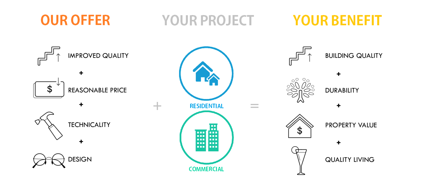 our offer YOUR PROJECT your benefit.png