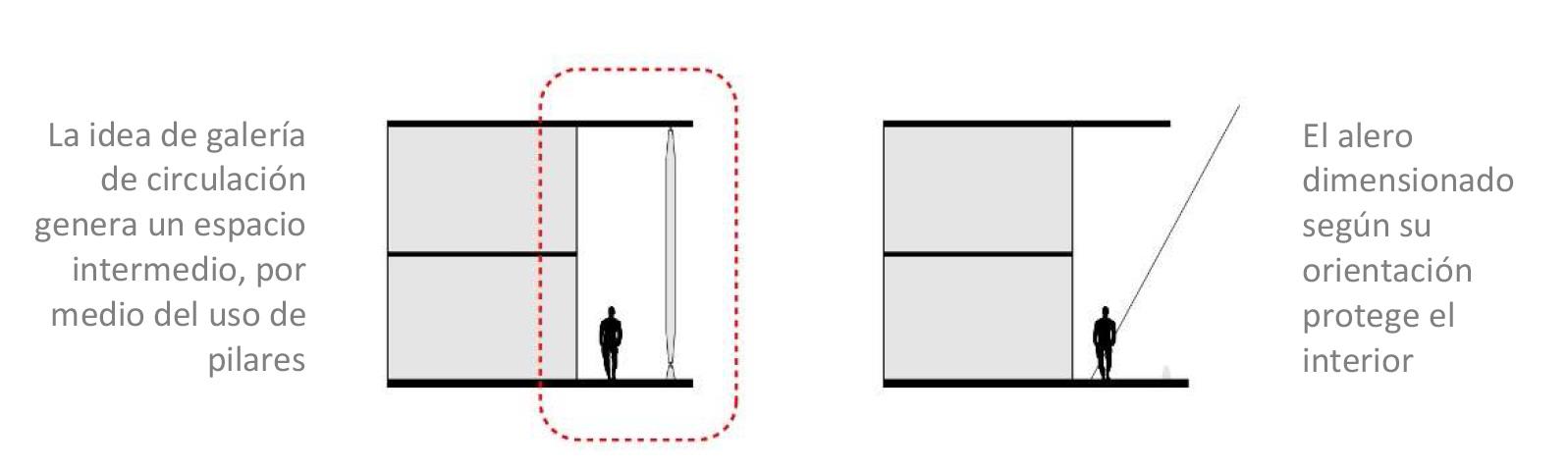 Fig 04. Galería como soporte espacial y ambiental