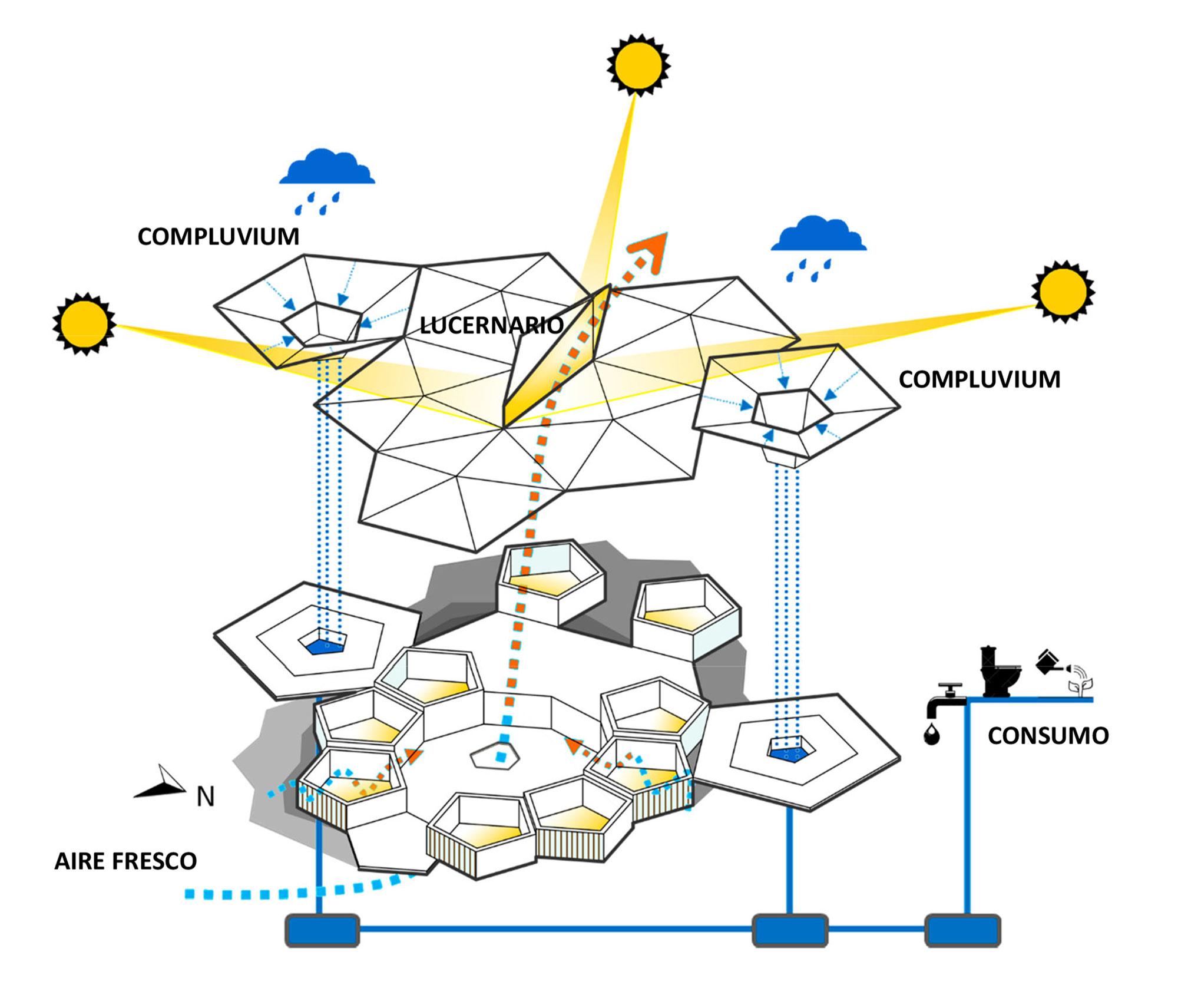 Fig.11: Diagrama estrategias de eficiencia energética.
