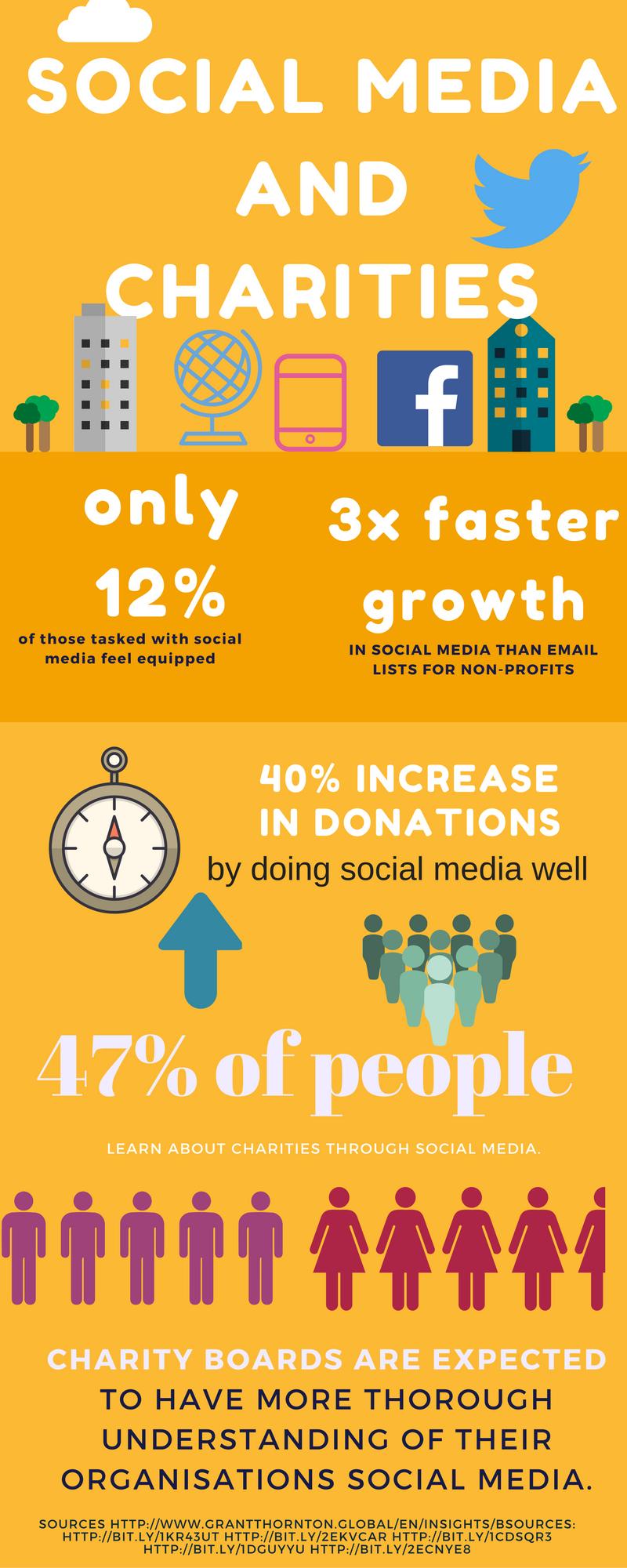 Social Media and Charities (2).png