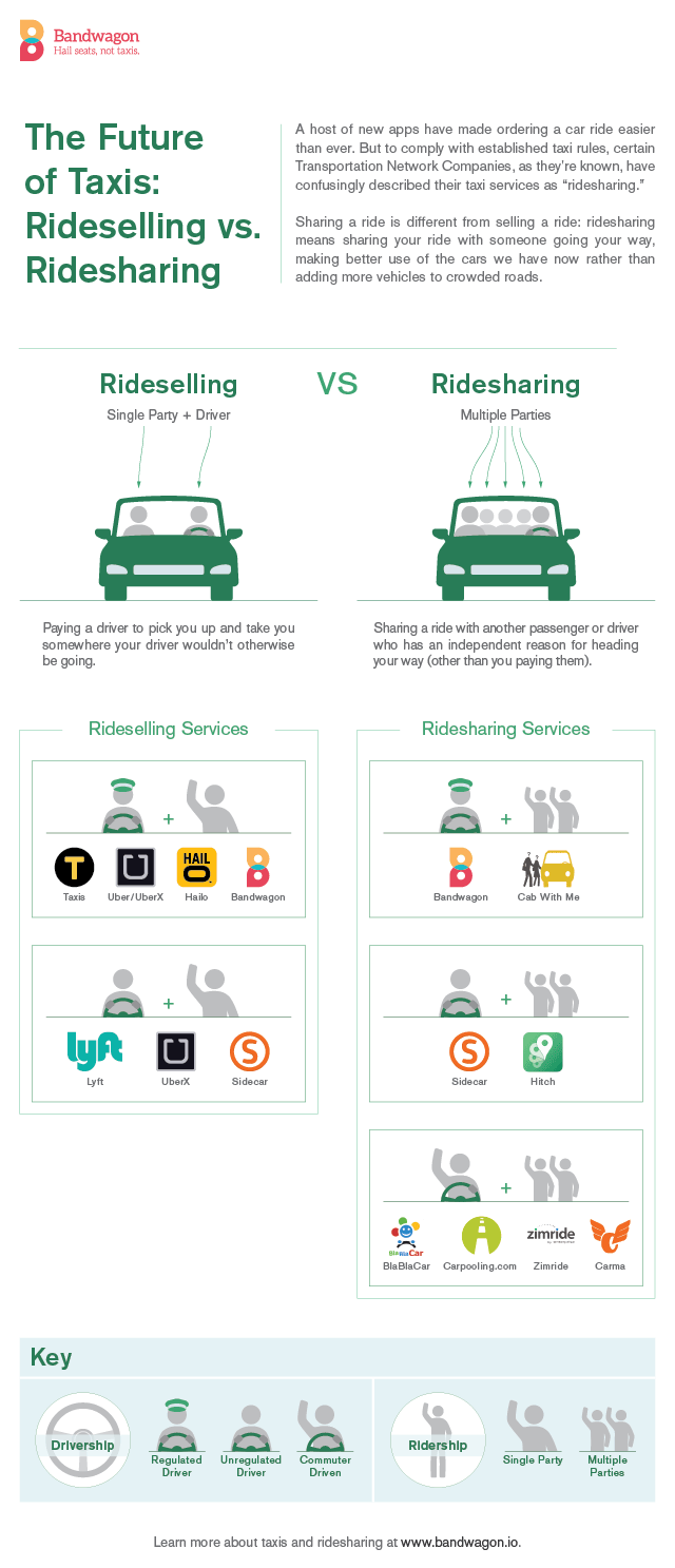 Hailing a taxi is being disrupted by technology and sharing. To help you (and us!) navigate the various options for a ride—and differentiate ridesharing from ride selling —Nyron and Florencia made a handy map of the various Transportation Network Companies and what they offer.    Read more about    where we fit into that picture and our thoughts about taxis and the sharing economy  .
