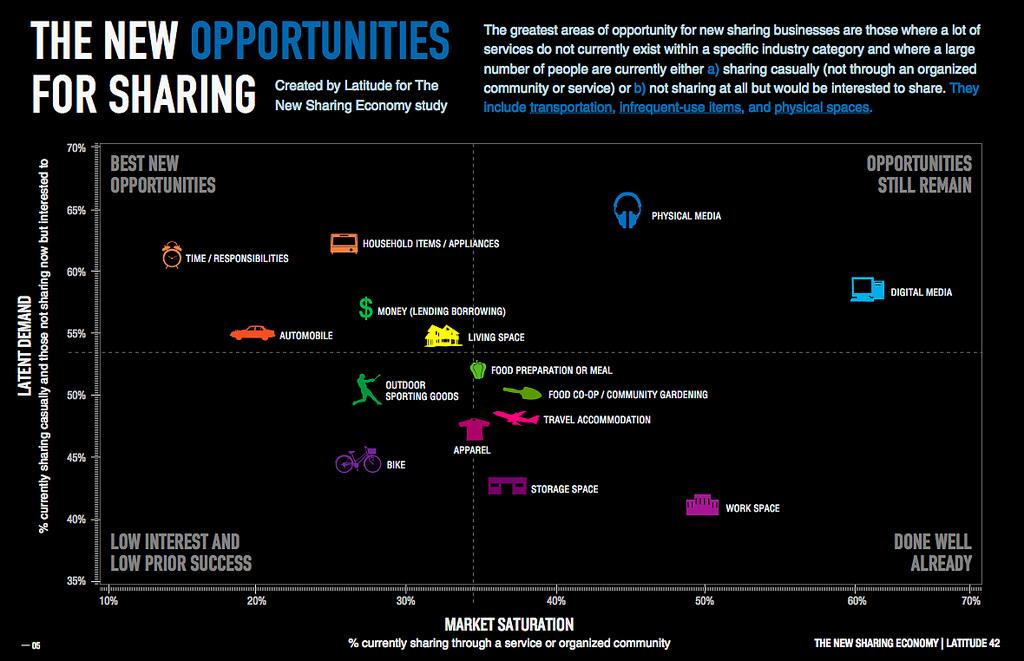 datavis :      The New Sharing Economy Study