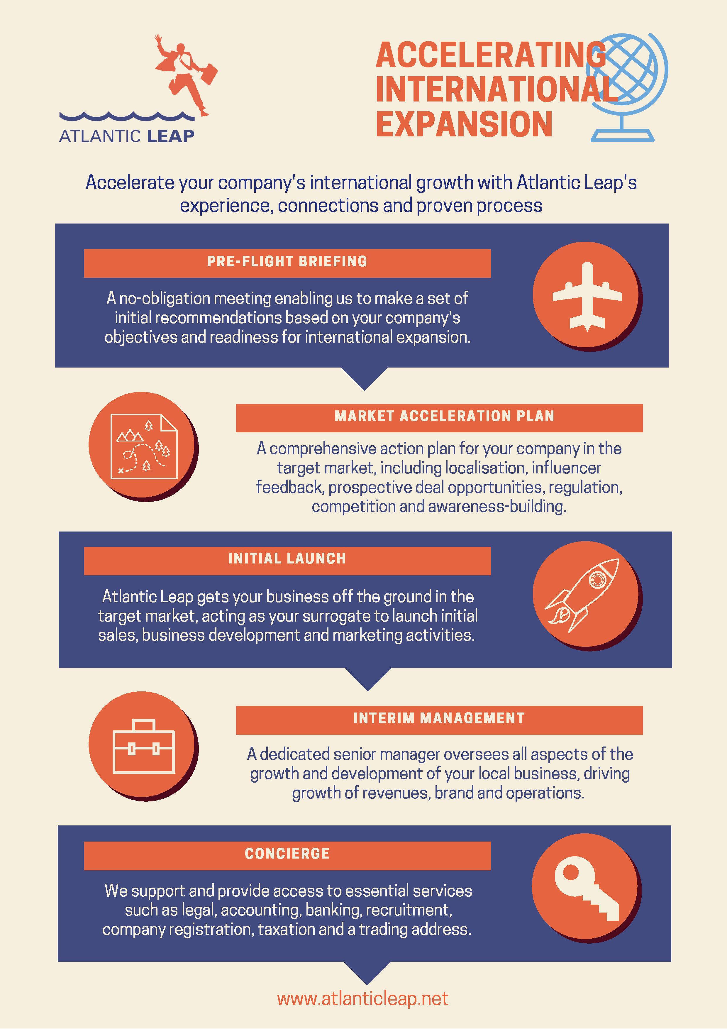 Atlantic Leap Process.png