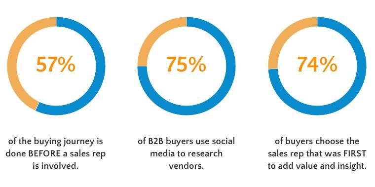 socia-sell-stats.jpg
