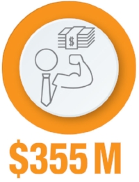 Total anesthesia services revenue collected by Compass for our clients