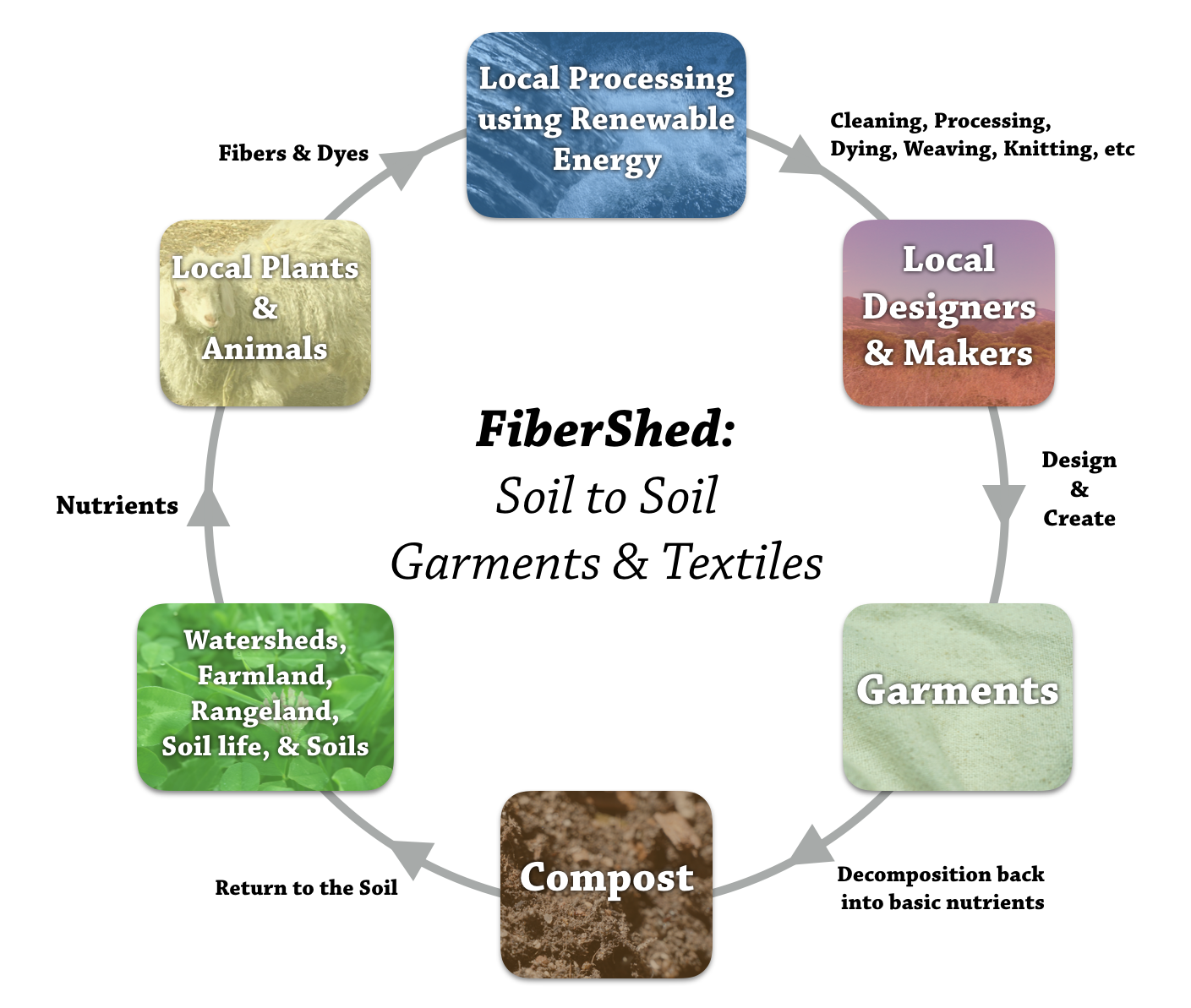 The Fibershed is a non-profit organization dedicated to helping communities and business establish and maintain a localized soil to soil garment and textile industry. It is truly a  permaculture non-profit. Image from The Permaculture Student 2, by Matt Powers.