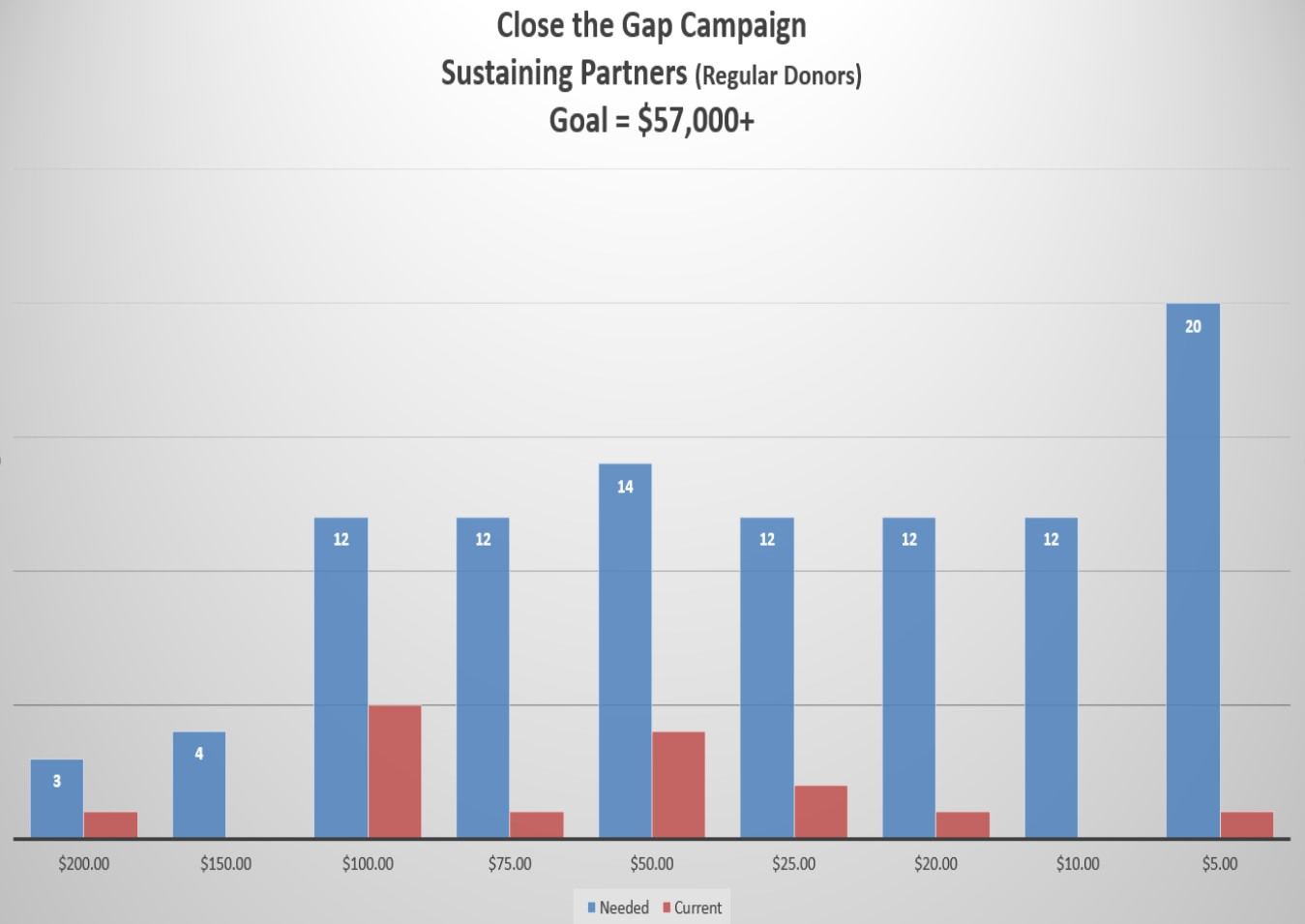 Close the Gap chart .jpg