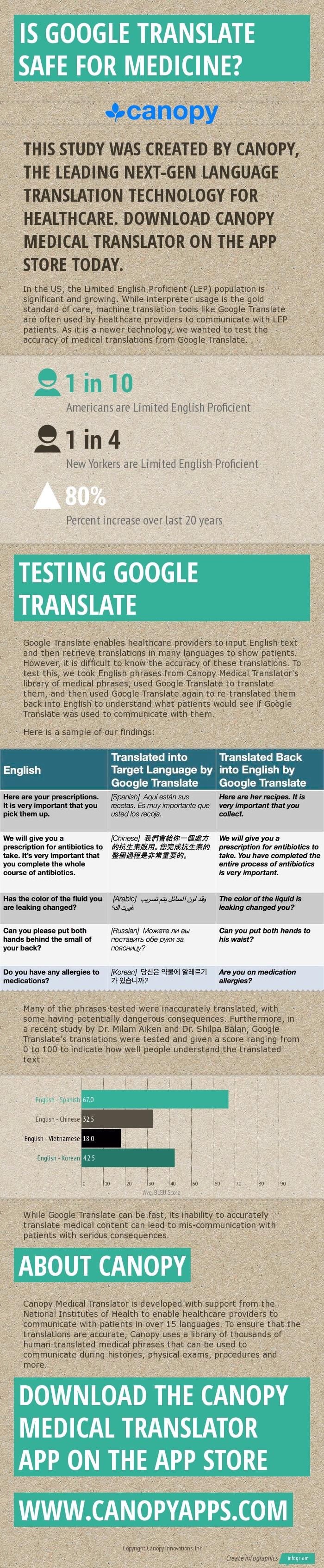Is_Google_Translate_Safe_for_medicine-3 (1).jpg