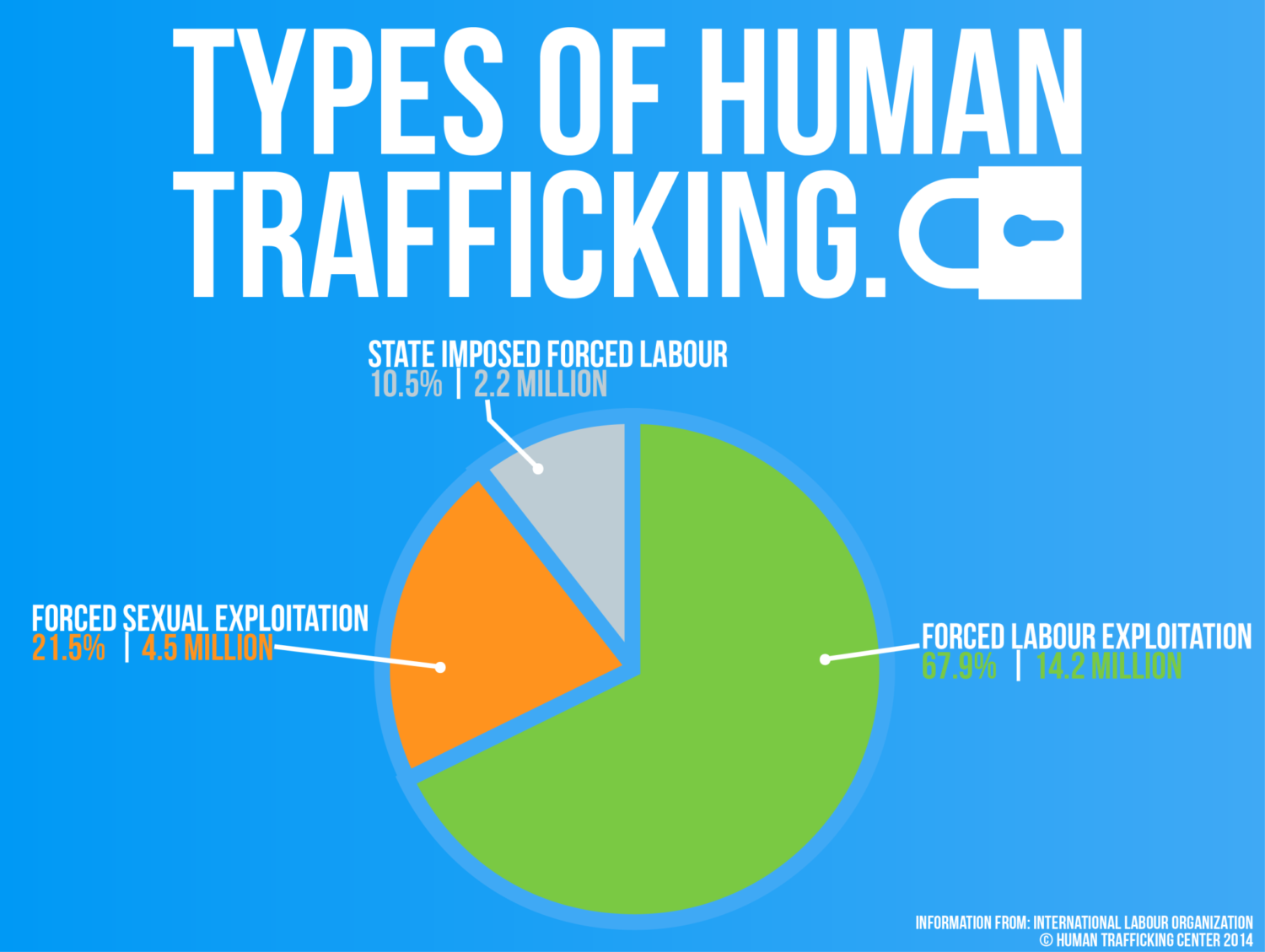 Realize that there is more than one form of human trafficking. - Often times, the form of human trafficking that I hear being discussed the most is sex trafficking. And it should be talked about! But, to be better advocates we also need to be aware that human trafficking comes in many forms that are often interrelated and complex. Human trafficking can happen in brick kilns and fishing boats in the form of labor trafficking, but it's also happening in brothels. To learn more about the different forms of human trafficking visit IJM.