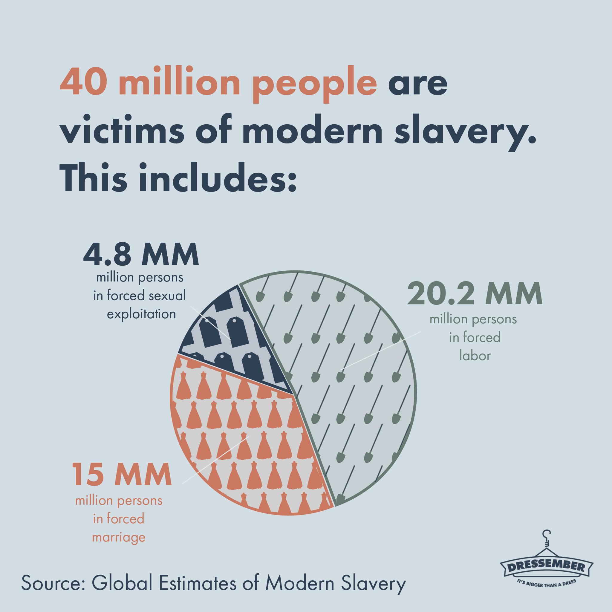 us modern slavery)
