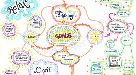 如何创建思维导图