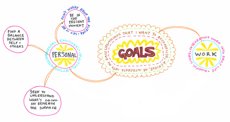 Create A Mind Map Learn How To Mind Map From This Colorful Mind Map Example Art Is Fun