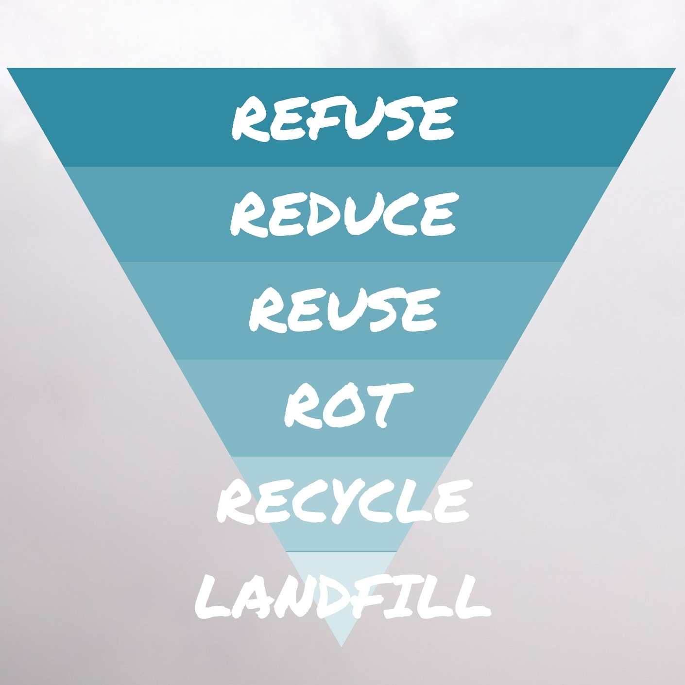 Zero Waste inverted pyramid of waste: refuse, reduce, reuse, rot, recycle, and landfill from www.goingzerowaste.com