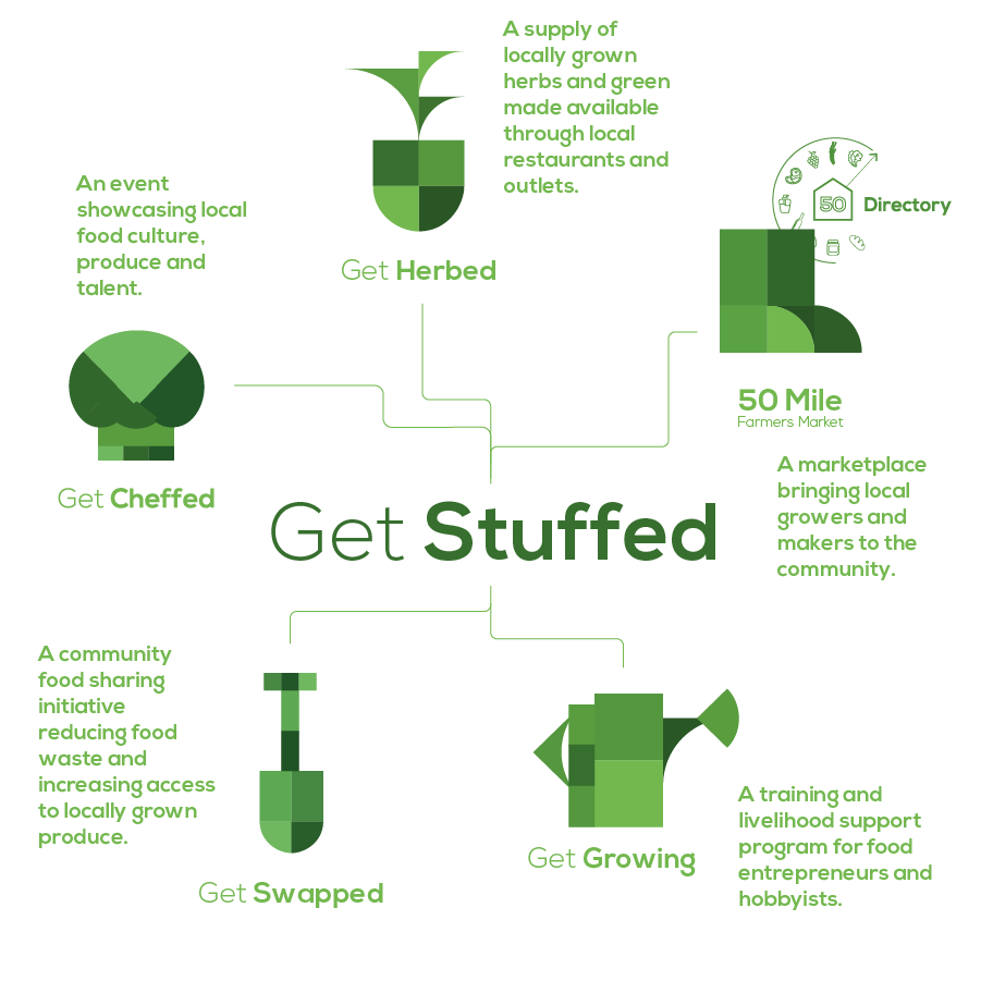 GetStuffed_InitiativeEcosystem_Diagram_GS simplified_GetCheffed.png