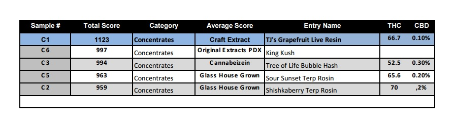 NW Cannabis Classic 2016 Concentrates Score Card