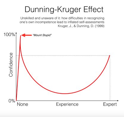 """Dunning-Kruger Effect Graph."" IFOD – INTERESTING FACTS OF THE DAY. Accessed Oct. 8th, 2018. https://www.theifod.com/ignorance-and-the-dunning-kruger-effect/."