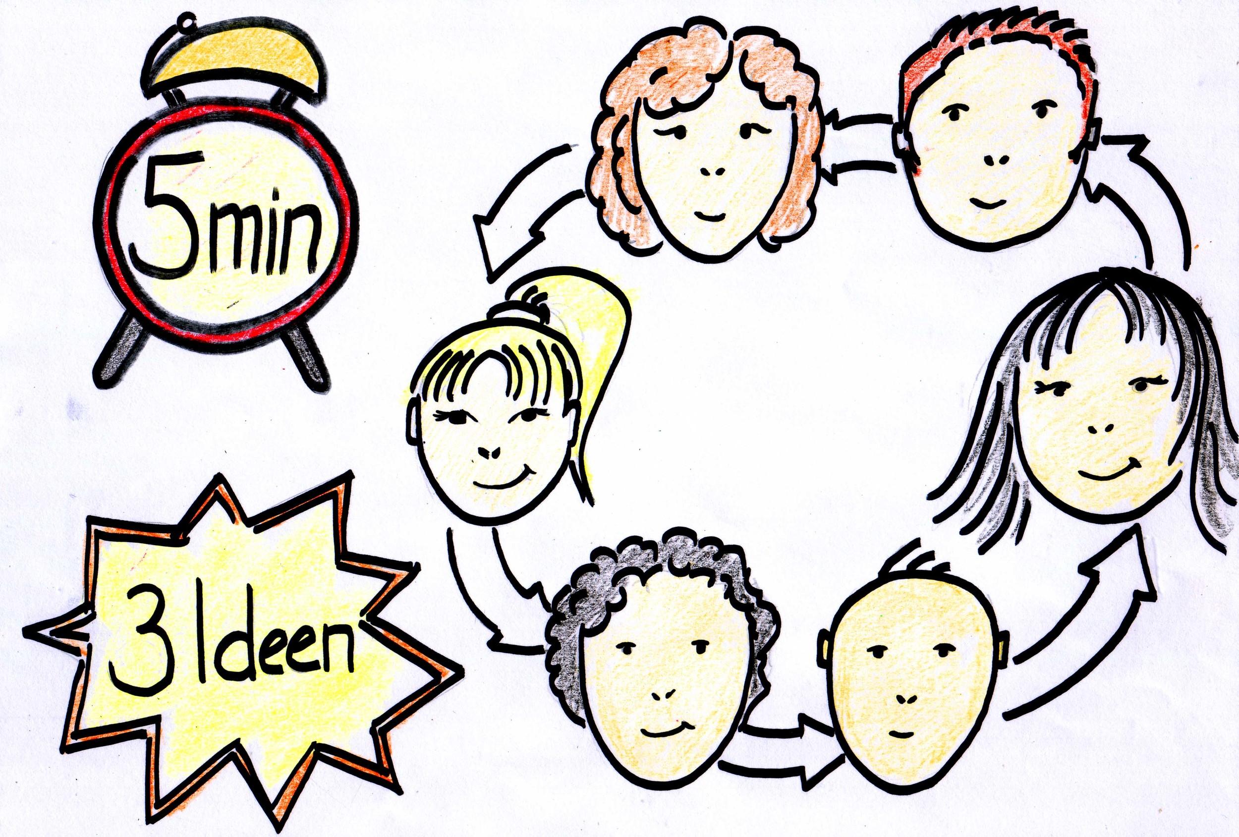 6 Teilnehmende - 3 Ideen - 5 Minuten