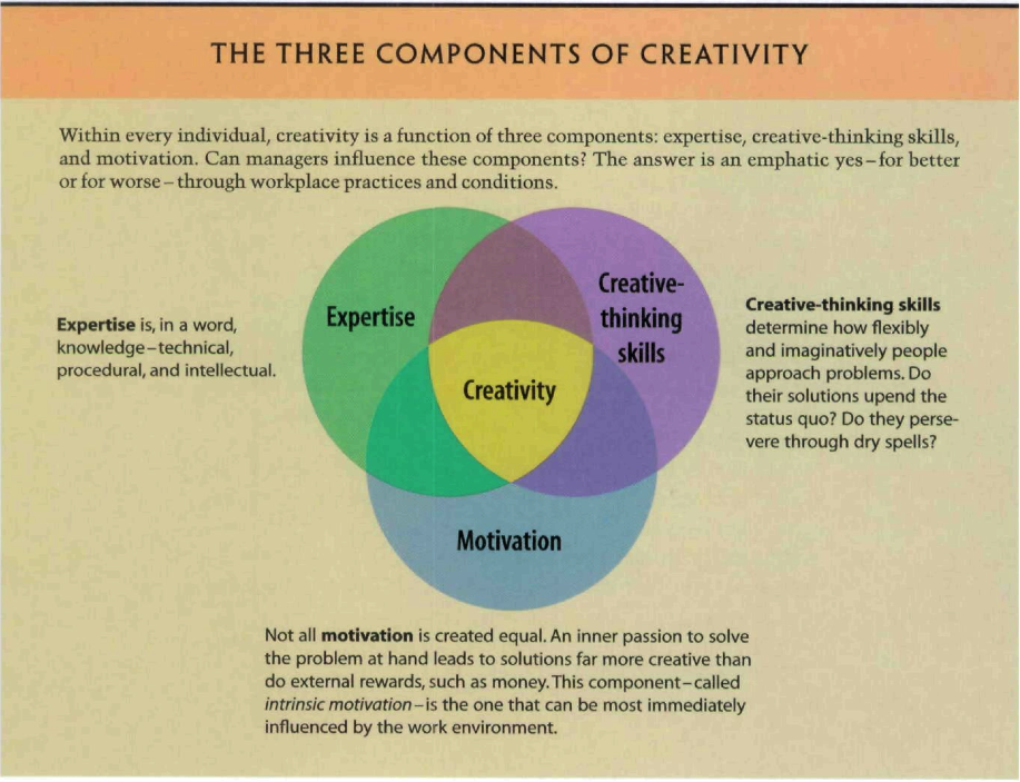 Aus: Amabile T. M. (1998): How To Kill Creativity. Havard Business Review, Sept.-Oct., 77-87.