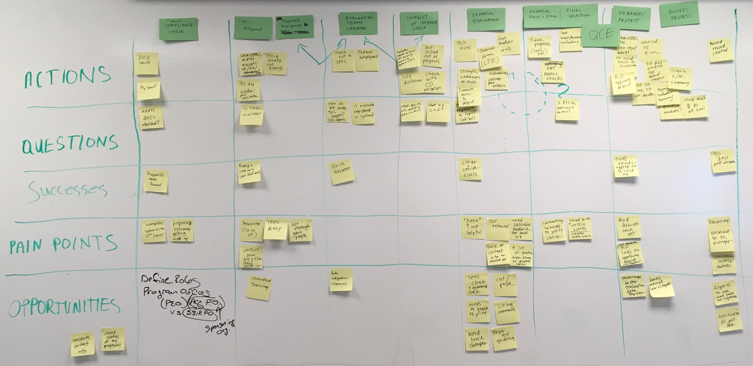 The fruits of one of my journey mapping sessions