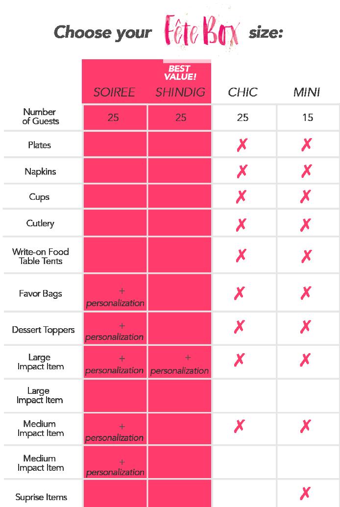 fete box product comparison chart