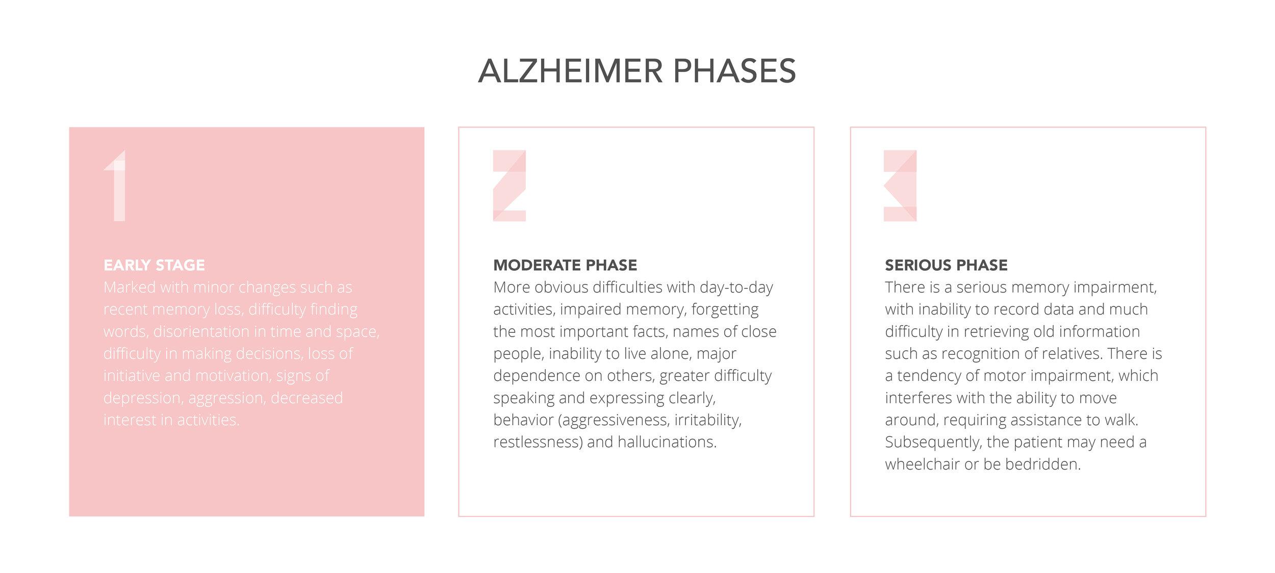 Fases do Alzheimer-01.jpg