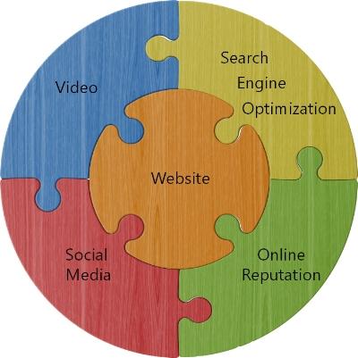 Social Media wheel.jpg