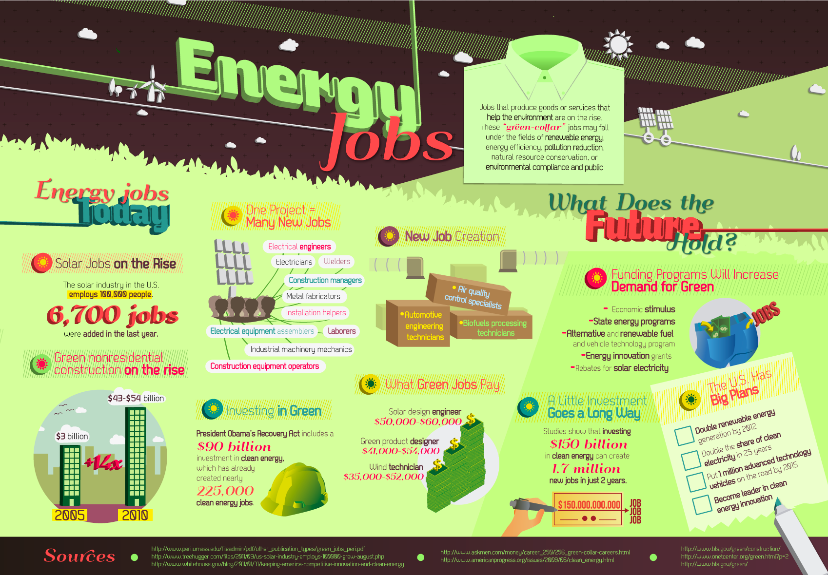 Green Jobs Infographic. Photo from dingo care2.