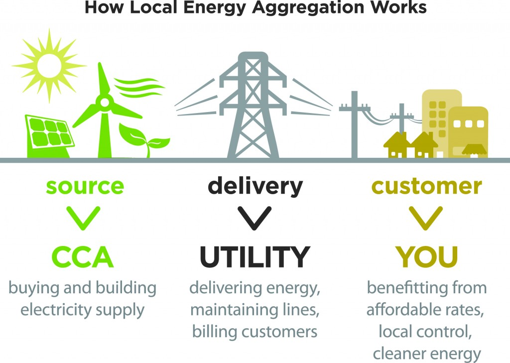 How Local Energy Aggregation Works. Image by Lean Energy US.