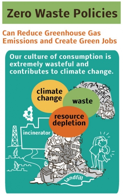 Zero waste infographic by the Canadian Centre for Policy Alternatives