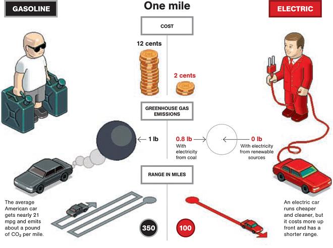 Gasoline vs. electric car